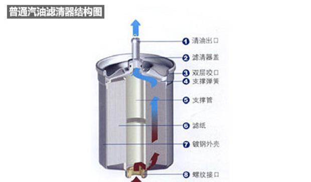 燃油滤清器的作用是过滤汽车燃油中的杂质,使供给发动机燃烧的燃油更纯净。众所周知,国内汽油质量参差不齐,对燃油滤清器的保养就更加不能忽视了。一般的汽油滤清器每隔20000公里需要更换一次。本文以汽油滤清器为例,介绍一下燃油滤清器的种类和结构以及如何更换燃油滤清器。 普通汽油滤清器的结构: 下图是普通直进直出式汽油滤清器的结构图,汽油通过滤清器时会穿过滤纸,此时杂物会被滤纸吸附从而实现过滤功能。  我们剖开汽油滤清器可以看到里面是一个圆形带有皱褶的结构,黄色的就是上面提到的滤纸。剖开一个旧的汽油滤清器会看到黄